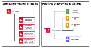 "Modela tipa ""diagram tveganj"" in ""tveganje (DO)"" - primer"
